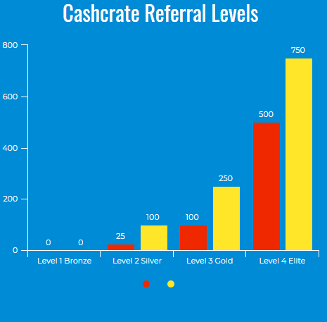 Cashcrate referral levels
